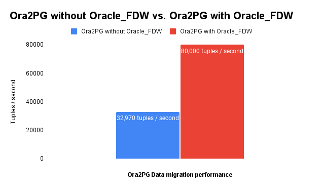 Ora2PG Data Migration performance with Oracle_FDW