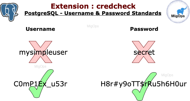 credcheck extension to enforce username and password checks in PostgreSQL